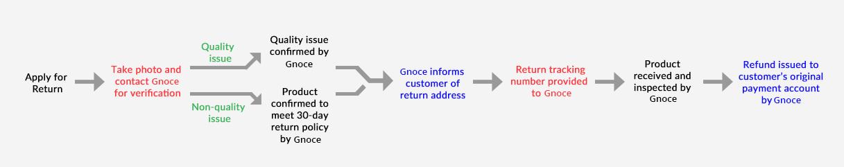 Return Procedure